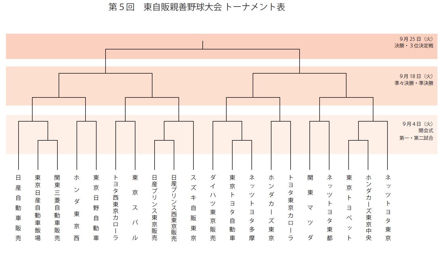 東京自動車販売協会、親善野球大会の組合せ決定