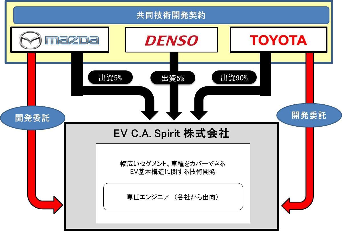 マツダ、デンソー、トヨタが電気自動車の共同技術開発契約を締結
